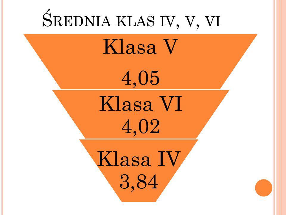 Ś REDNIA KLAS IV, V, VI Klasa V 4,05 Klasa VI 4,02 Klasa IV 3,84