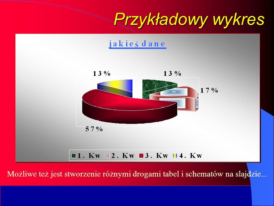 Przykładowy wykres Możliwe też jest stworzenie różnymi drogami tabel i schematów na slajdzie...