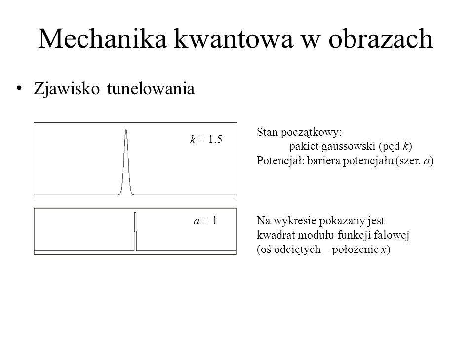 Mechanika kwantowa w obrazach Zjawisko tunelowania k = 1.5 Stan początkowy: pakiet gaussowski (pęd k) Potencjał: bariera potencjału (szer. a) Na wykre