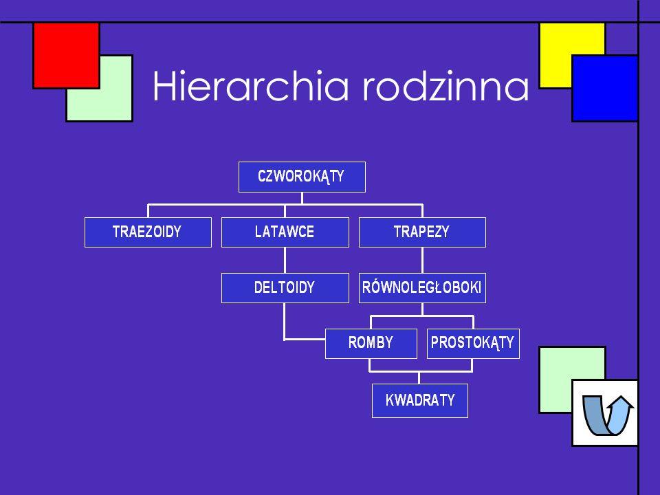 Spis slajdów Hierarchia rodzinna Trapezoidy Latawce Deltoidy Trapezy Równoległoboki Romby Prostokąty Kwadraty Własności latawców Rodzaje trapezów Włas
