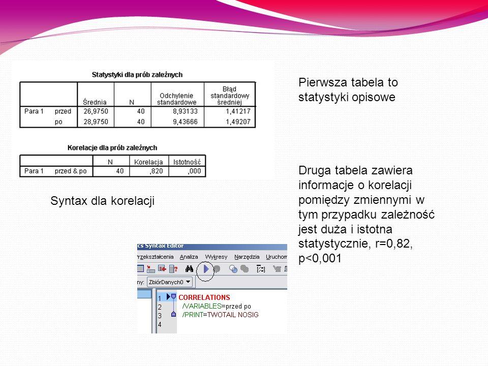 Pierwsza tabela to statystyki opisowe Druga tabela zawiera informacje o korelacji pomiędzy zmiennymi w tym przypadku zależność jest duża i istotna sta