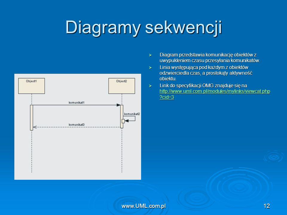 www.UML.com.pl12 Diagramy sekwencji Diagram przedstawia komunikację obiektów z uwypukleniem czasu przesyłania komunikatów. Diagram przedstawia komunik