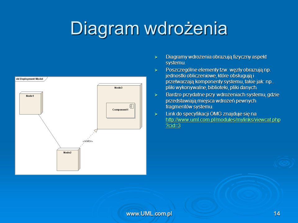 www.UML.com.pl14 Diagram wdrożenia Diagramy wdrożenia obrazują fizyczny aspekt systemu. Diagramy wdrożenia obrazują fizyczny aspekt systemu. Poszczegó