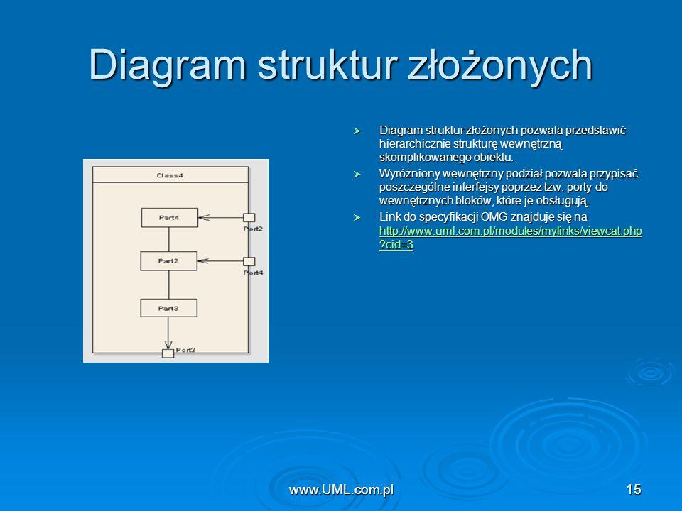 www.UML.com.pl15 Diagram struktur złożonych Diagram struktur złożonych pozwala przedstawić hierarchicznie strukturę wewnętrzną skomplikowanego obiektu