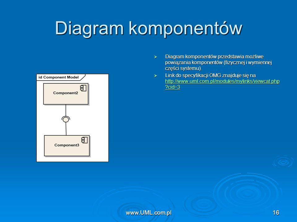 www.UML.com.pl16 Diagram komponentów Diagram komponentów przedstawia możliwe powiązania komponentów (fizycznej i wymiennej części systemu). Diagram ko