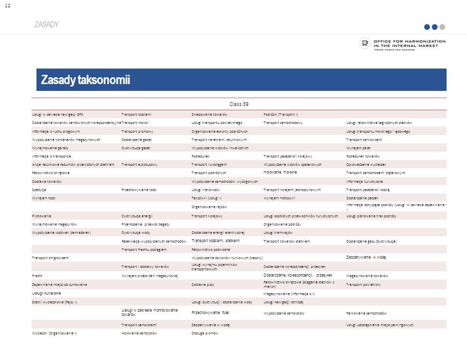 Zasady taksonomii ZASADY 12 Class 39 Usługi w zakresie nawigacji GPSTransport łodziamiSkładowanie towarówPodróżni (Transport -) Dostarczanie towarów zamówionych korespondencyjnieTransport morskiUsługi transportu powietrznegoTransport samochodowyUsługi ratownictwa zagrożonych statków Informacje o ruchu drogowymTransport promowyOrganizowanie eskorty podróżnych Usługi transportu morskiego i lądowego Wypożyczanie kontenerów magazynowychDostarczanie gazetTransport karetkami ratunkowymiTransport tankowcami Wynajmowanie garażyDystrybucja gazetWypożyczanie wózków inwalidzkich Wynajem palet Informacja o transporcieRozładunekTransport pasażerski kolejowyRozładunek towarów Akcje ratunkowe ładunków przewożonych statkiemTransport autobusowyTransport rurociągamiWypożyczanie wózków spacerowychOprowadzenie wycieczek Ratownictwo okrętoweTransport podróżnych Holowanie morskie Transport samochodami ciężarowymi Dostawa towarów Wypożyczanie samochodów wyścigowych Informacja turystyczna SpedycjaPrzechowywanie łodziUsługi kierowcówTransport kolejami jednoszynowymiTransport pasażerski łodzią Wynajem łodzi Taksówki (Usługi -)Wynajem motocykliDostarczanie paczek Organizowanie rejsów Informacje dotyczące podróży (Usługi w zakresie zapewniania - ) PilotowanieDystrybucja energiiTransport kolejowyUsługi osobistych przewodników turystycznychUsługi planowania tras podróży Wynajmowanie magazynówPrzenoszenie, przewóz bagażyOrganizowanie podróży Wypożyczanie lodówek (zamrażarek)Dystrybucja wodyDostarczanie energii elektrycznejUsługi tramwajów Rezerwacja wypożyczanych samochodów Transport łodziami, statkami Transport towarów statkiemDostarczanie gazu [dystrybucja] Transport frachtu pociągiemRatownictwo podwodne Transport śmigłowcamiWypożyczanie dzwonów nurkowych [kesony] Zaopatrywanie w wodę Transport i dostawy towarów Usługi wynajmu pojemników transportowych Dostarczanie korespondencji, przesyłek FrachtWynajem przestrzeni magazynowej Dostarczanie korespondencji, przesyłek Magazynowanie towarów Zapewn