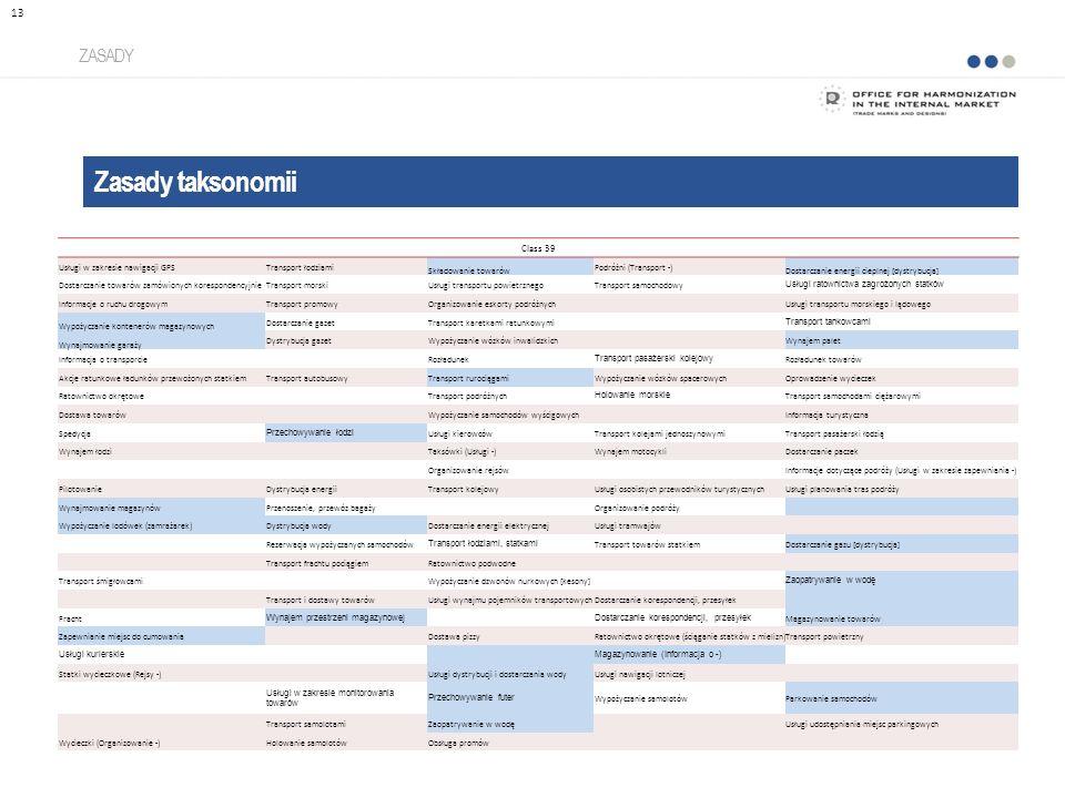 Zasady taksonomii ZASADY 13 Class 39 Usługi w zakresie nawigacji GPSTransport łodziami Składowanie towarów Podróżni (Transport -) Dostarczanie energii cieplnej [dystrybucja] Dostarczanie towarów zamówionych korespondencyjnieTransport morskiUsługi transportu powietrznegoTransport samochodowy Usługi ratownictwa zagrożonych statków Informacje o ruchu drogowymTransport promowyOrganizowanie eskorty podróżnych Usługi transportu morskiego i lądowego Wypożyczanie kontenerów magazynowych Dostarczanie gazetTransport karetkami ratunkowymi Transport tankowcami Wynajmowanie garaży Dystrybucja gazetWypożyczanie wózków inwalidzkich Wynajem palet Informacja o transporcieRozładunek Transport pasażerski kolejowy Rozładunek towarów Akcje ratunkowe ładunków przewożonych statkiemTransport autobusowyTransport rurociągamiWypożyczanie wózków spacerowychOprowadzenie wycieczek Ratownictwo okrętoweTransport podróżnych Holowanie morskie Transport samochodami ciężarowymi Dostawa towarów Wypożyczanie samochodów wyścigowych Informacja turystyczna Spedycja Przechowywanie łodzi Usługi kierowcówTransport kolejami jednoszynowymiTransport pasażerski łodzią Wynajem łodzi Taksówki (Usługi -)Wynajem motocykliDostarczanie paczek Organizowanie rejsówInformacje dotyczące podróży (Usługi w zakresie zapewniania -) PilotowanieDystrybucja energiiTransport kolejowyUsługi osobistych przewodników turystycznychUsługi planowania tras podróży Wynajmowanie magazynówPrzenoszenie, przewóz bagażyOrganizowanie podróży Wypożyczanie lodówek (zamrażarek)Dystrybucja wodyDostarczanie energii elektrycznejUsługi tramwajów Rezerwacja wypożyczanych samochodów Transport łodziami, statkami Transport towarów statkiemDostarczanie gazu [dystrybucja] Transport frachtu pociągiemRatownictwo podwodne Transport śmigłowcamiWypożyczanie dzwonów nurkowych [kesony] Zaopatrywanie w wodę Transport i dostawy towarówUsługi wynajmu pojemników transportowychDostarczanie korespondencji, przesyłek Fracht Wynajem przestrzeni magazynowejDostarczanie kore