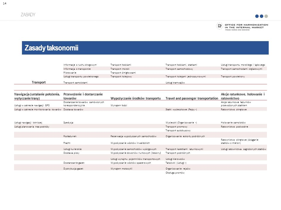 Zasady taksonomii ZASADY 14 Transport Informacje o ruchu drogowymTransport łodziamiTransport łodziami, statkamiUsługi transportu morskiego i lądowego Informacja o transporcieTransport morskiTransport samochodowyTransport samochodami ciężarowymi PilotowanieTransport śmigłowcami Usługi transportu powietrznegoTransport kolejowyTransport kolejami jednoszynowymiTransport powietrzny Transport samolotami Usługi tramwajów Nawigacja (ustalanie położenia, wytyczanie trasy) Przewożenie i dostarczanie towarówWypożyczanie środków transportuTravel and passenger transportation Akcje ratunkowe, holowanie i ratownictwo Usługi w zakresie nawigacji GPS Dostarczanie towarów zamówionych korespondencyjnieWynajem łodzi Akcje ratunkowe ładunków przewożonych statkiem Usługi w zakresie monitorowania towarówDostawa towarów Statki wycieczkowe (Rejsy -)Ratownictwo okrętowe Usługi nawigacji lotniczejSpedycjaWycieczki (Organizowanie -)Holowanie samolotów Usługi planowania tras podróży Transport promowyRatownictwo podwodne Transport autobusowy RozładunekRezerwacja wypożyczanych samochodówOrganizowanie eskorty podróżnych FrachtWypożyczanie wózków inwalidzkich Ratownictwo okrętowe (ściąganie statków z mielizn) Usługi kurierskieWypożyczanie samochodów wyścigowychTransport karetkami ratunkowymiUsługi ratownictwa zagrożonych statków Dostawa pizzyWypożyczanie dzwonów nurkowych [kesony]Transport podróżnych Usługi wynajmu pojemników transportowychUsługi kierowców Dostarczanie gazetWypożyczanie wózków spacerowychTaksówki (Usługi -) Dystrybucja gazetWynajem motocykliOrganizowanie rejsów Obsługa promów