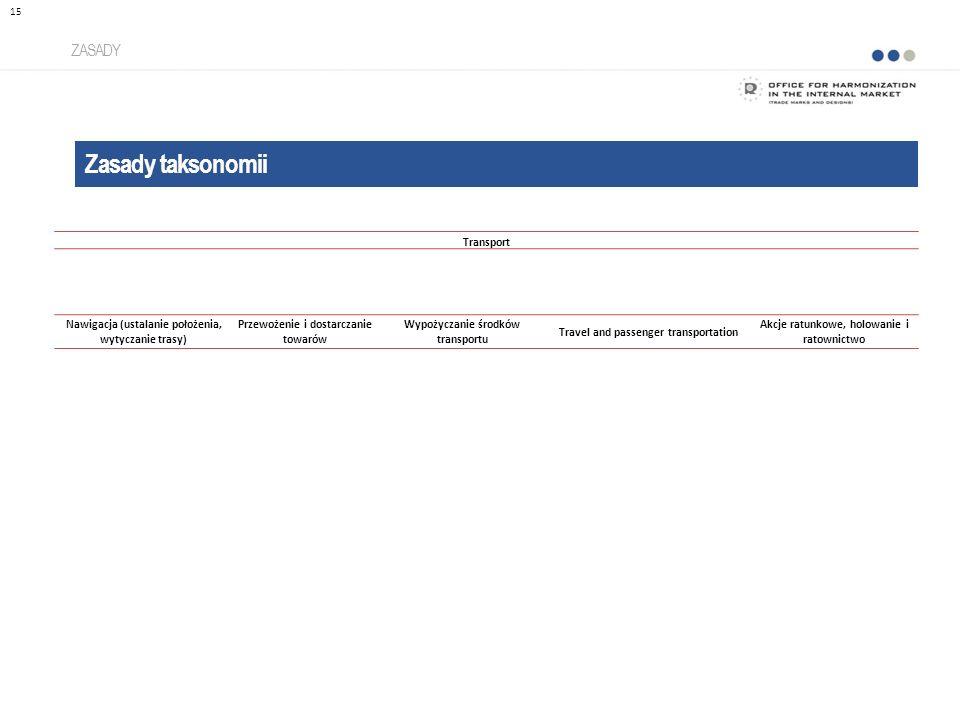 Zasady taksonomii ZASADY 15 Transport Nawigacja (ustalanie położenia, wytyczanie trasy) Przewożenie i dostarczanie towarów Wypożyczanie środków transportu Travel and passenger transportation Akcje ratunkowe, holowanie i ratownictwo