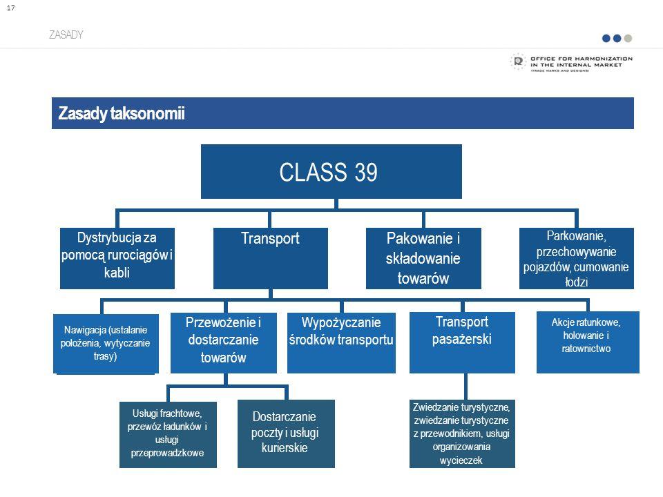 Zasady taksonomii ZASADY 17 CLASS 39 Dystrybucja za pomocą rurociągów i kabli TransportPakowanie i składowanie towarów Parkowanie, przechowywanie pojazdów, cumowanie łodzi Przewożenie i dostarczanie towarów Wypożyczanie środków transportu Transport pasażerski Akcje ratunkowe, holowanie i ratownictwo Nawigacja (ustalanie położenia, wytyczanie trasy) Dostarczanie poczty i usługi kurierskie Usługi frachtowe, przewóz ładunków i usługi przeprowadzkowe Zwiedzanie turystyczne, zwiedzanie turystyczne z przewodnikiem, usługi organizowania wycieczek