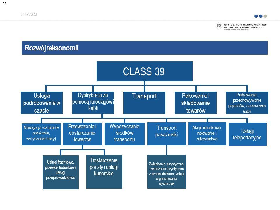 Rozwój taksonomii ROZWÓJ 31 CLASS 39 Dystrybucja za pomocą rurociągów i kabli Usługa podróżowania w czasie Transport Pakowanie i składowanie towarów P