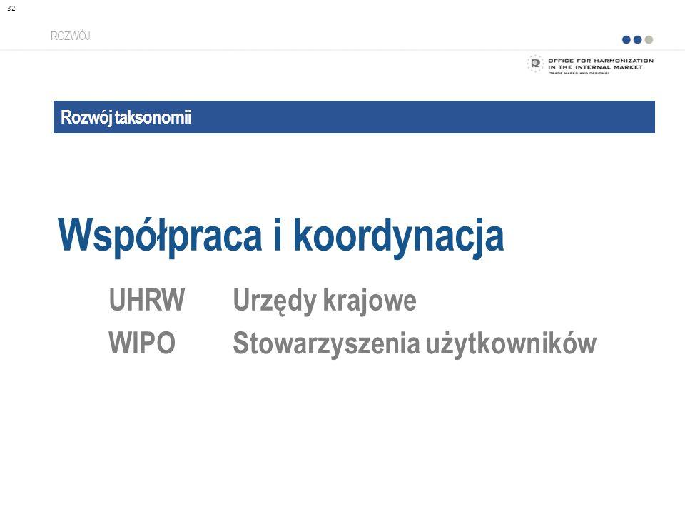 Rozwój taksonomii Współpraca i koordynacja ROZWÓJ UHRWUrzędy krajowe WIPOStowarzyszenia użytkowników 32