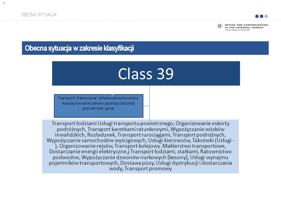 OBECNA SYTUACJA Obecna sytuacja w zakresie klasyfikacji 7 Class 39 Transport łodziami Usługi transportu powietrznego, Organizowanie eskorty podróżnych