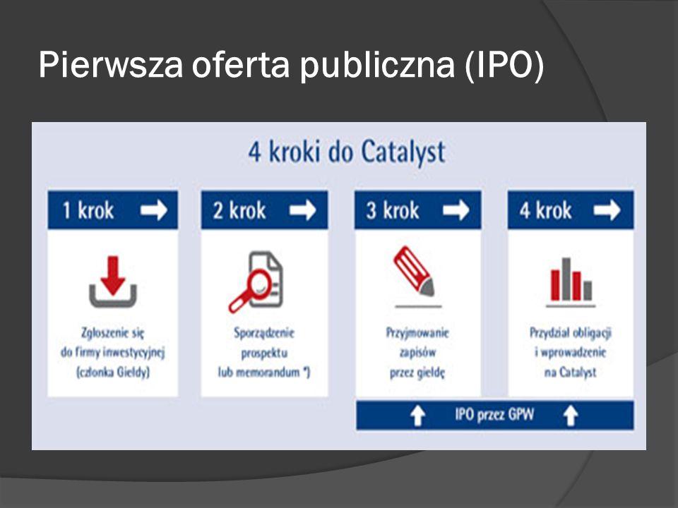 Pierwsza oferta publiczna (IPO)