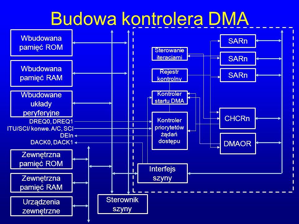 Budowa kontrolera DMA Wbudowana pamięć ROM Wbudowana pamięć RAM Wbudowane układy peryferyjne Zewnętrzna pamięć ROM Urządzenia zewnętrzne Zewnętrzna pa