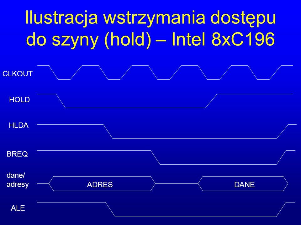 Ilustracja wstrzymania dostępu do szyny (hold) – Intel 8xC196 ADRESDANE CLKOUT HOLD HLDA BREQ dane/ adresy ALE
