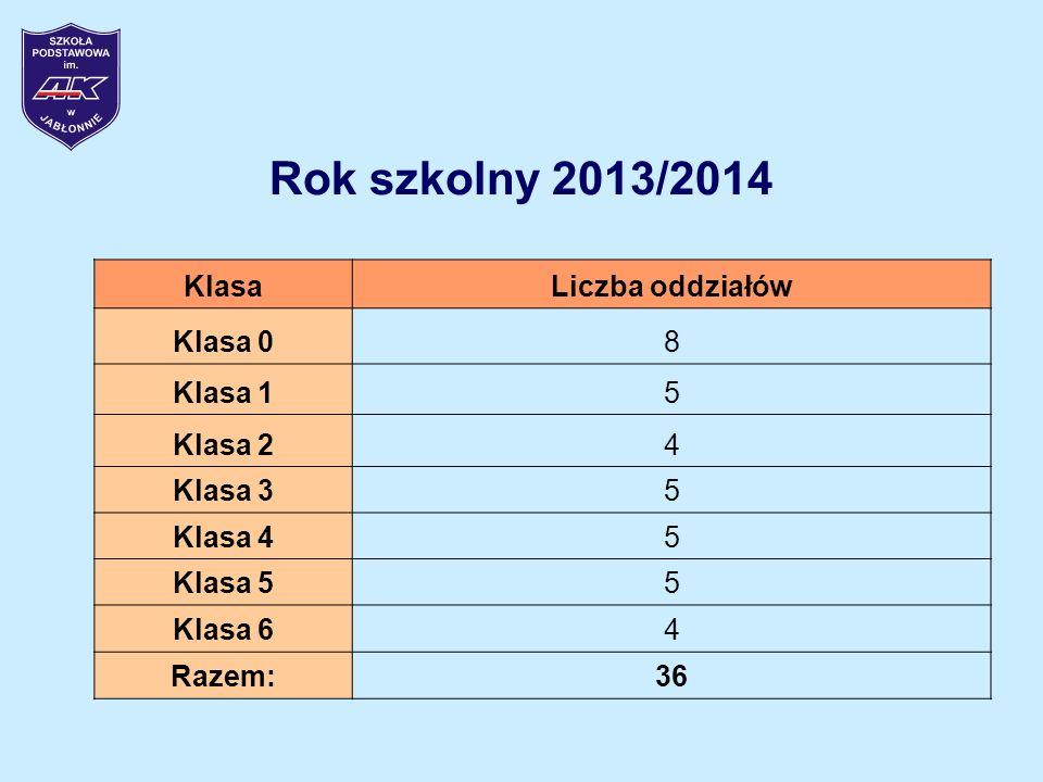 Rok szkolny 2013/2014 KlasaLiczba oddziałów Klasa 08 Klasa 15 Klasa 24 Klasa 35 Klasa 45 Klasa 55 Klasa 64 Razem:36