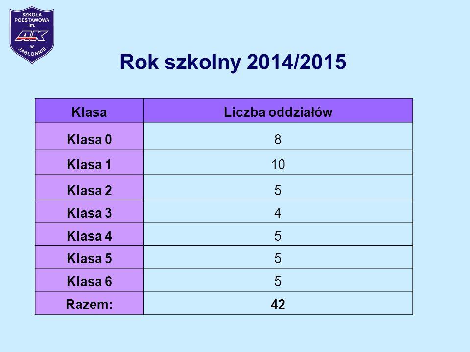 Rok szkolny 2014/2015 KlasaLiczba oddziałów Klasa 08 Klasa 110 Klasa 25 Klasa 34 Klasa 45 Klasa 55 Klasa 65 Razem:42