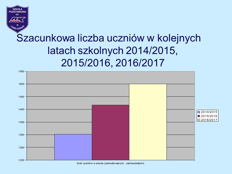 Szacunkowa liczba uczniów w kolejnych latach szkolnych 2014/2015, 2015/2016, 2016/2017