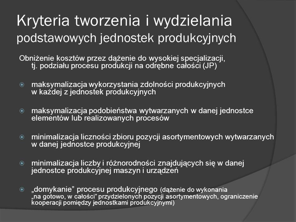 Kryteria tworzenia i wydzielania podstawowych jednostek produkcyjnych Obniżenie kosztów przez dążenie do wysokiej specjalizacji, tj. podziału procesu