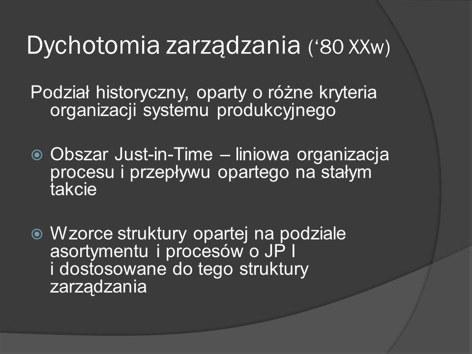 Dychotomia zarządzania (80 XXw) Podział historyczny, oparty o różne kryteria organizacji systemu produkcyjnego Obszar Just-in-Time – liniowa organizac