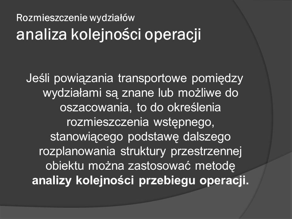 Rozmieszczenie wydziałów analiza kolejności operacji Jeśli powiązania transportowe pomiędzy wydziałami są znane lub możliwe do oszacowania, to do okre