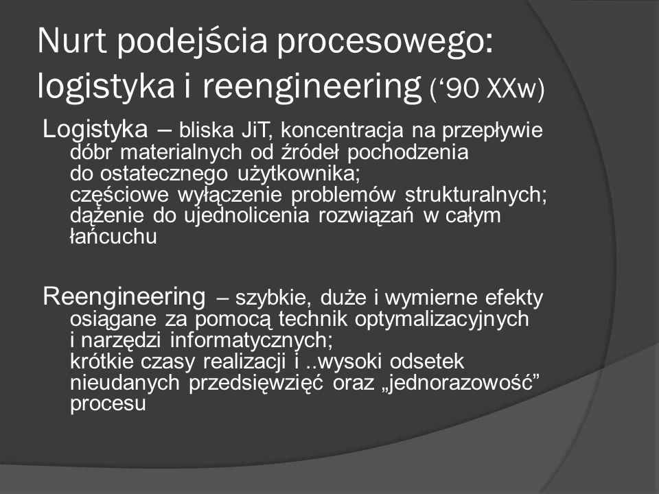 Nurt podejścia procesowego: logistyka i reengineering (90 XXw) Logistyka – bliska JiT, koncentracja na przepływie dóbr materialnych od źródeł pochodze