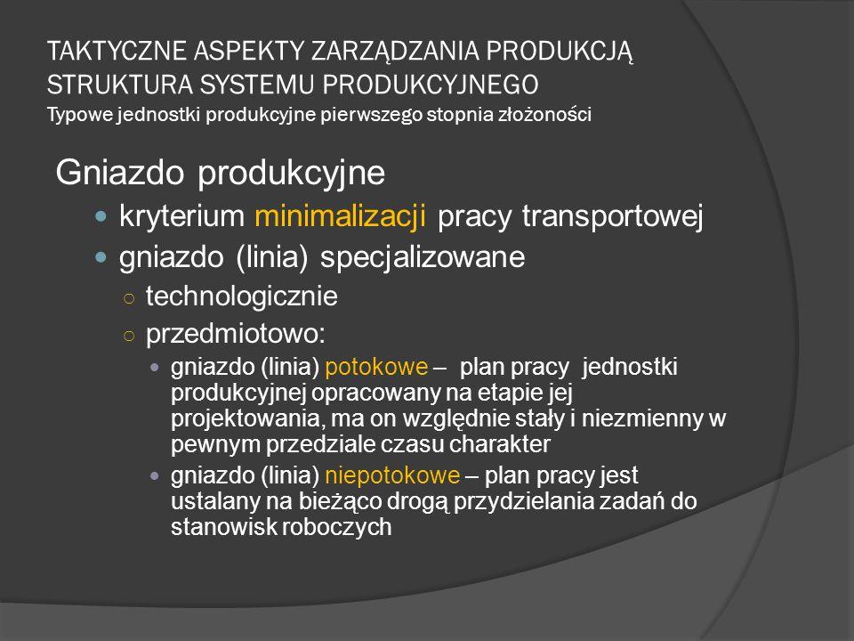 TAKTYCZNE ASPEKTY ZARZĄDZANIA PRODUKCJĄ STRUKTURA SYSTEMU PRODUKCYJNEGO Typowe jednostki produkcyjne pierwszego stopnia złożoności Gniazdo produkcyjne