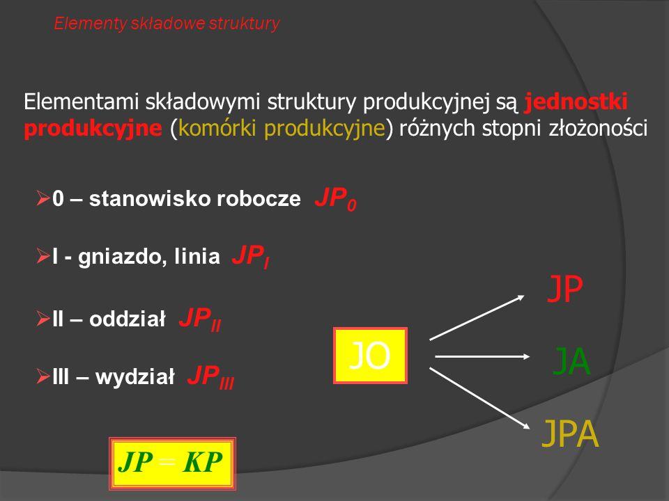 Elementy składowe struktury Elementami składowymi struktury produkcyjnej są jednostki produkcyjne (komórki produkcyjne) różnych stopni złożoności 0 –