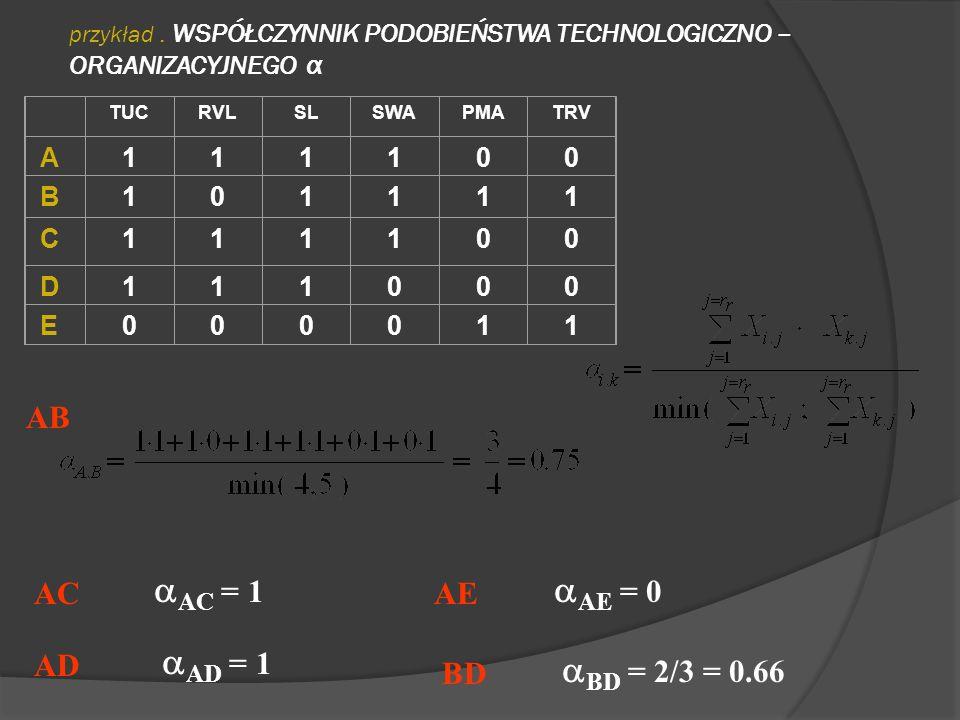 przykład. WSPÓŁCZYNNIK PODOBIEŃSTWA TECHNOLOGICZNO – ORGANIZACYJNEGO α TUCRVLSLSWAPMATRV A111100 B101111 C111100 D111000 E000011 AB AC AC = 1 AD AD =