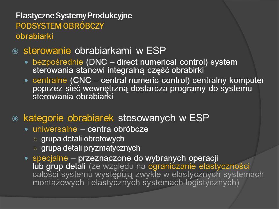 Elastyczne Systemy Produkcyjne PODSYSTEM OBRÓBCZY obrabiarki sterowanie obrabiarkami w ESP bezpośrednie (DNC – direct numerical control) system sterow