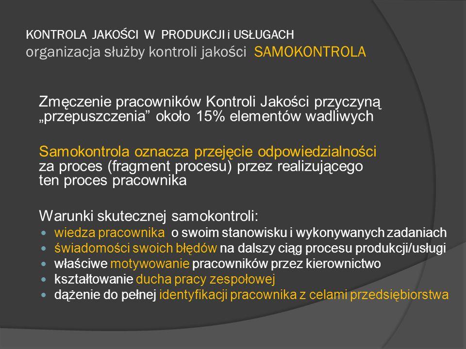 KONTROLA JAKOŚCI W PRODUKCJI i USŁUGACH organizacja służby kontroli jakości SAMOKONTROLA Zmęczenie pracowników Kontroli Jakości przyczyną przepuszczen