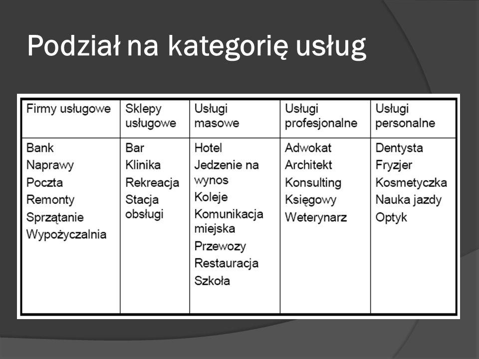 Podział na kategorię usług