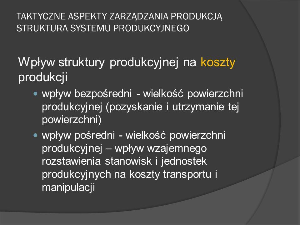 TAKTYCZNE ASPEKTY ZARZĄDZANIA PRODUKCJĄ STRUKTURA SYSTEMU PRODUKCYJNEGO Wpływ struktury produkcyjnej na koszty produkcji wpływ bezpośredni - wielkość