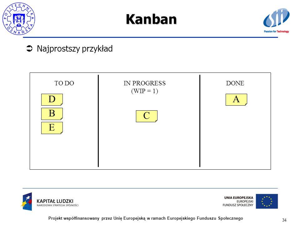 Kanban Najprostszy przykład 34 Projekt współfinansowany przez Unię Europejską w ramach Europejskiego Funduszu Społecznego IN PROGRESS (WIP = 1) TO DOD