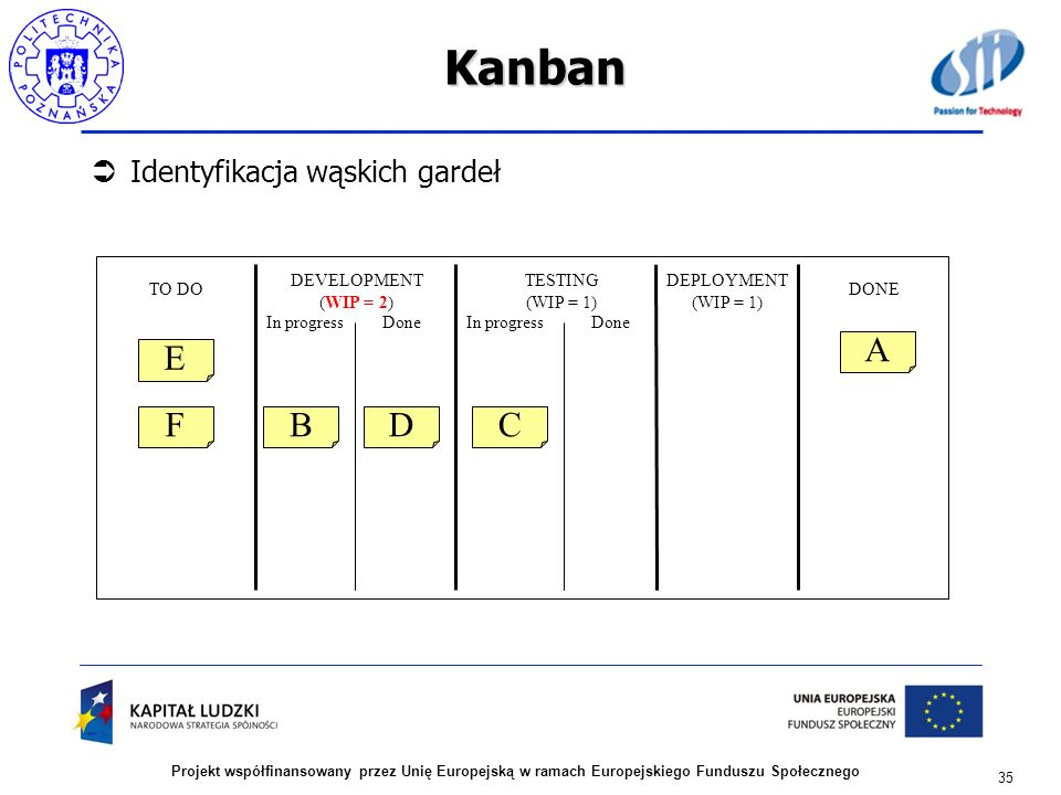 Kanban Identyfikacja wąskich gardeł 35 Projekt współfinansowany przez Unię Europejską w ramach Europejskiego Funduszu Społecznego DEVELOPMENT (WIP = 2