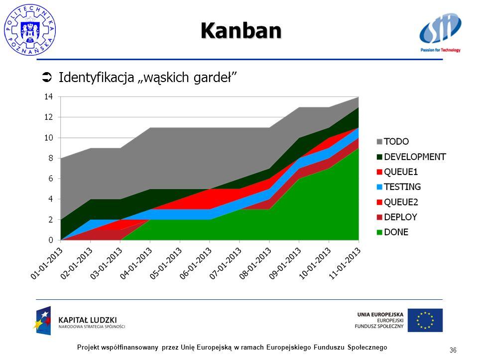 Kanban Identyfikacja wąskich gardeł 36 Projekt współfinansowany przez Unię Europejską w ramach Europejskiego Funduszu Społecznego