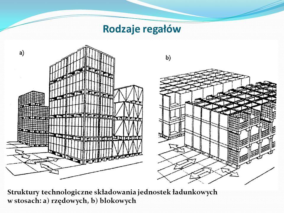 Rodzaje regałów Struktury technologiczne składowania jednostek ładunkowych w stosach: a) rzędowych, b) blokowych