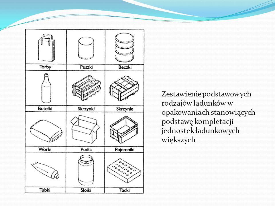 Podział kontenerów ładunkowych