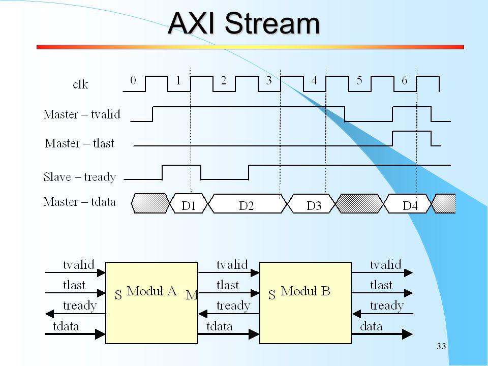 33 AXI Stream