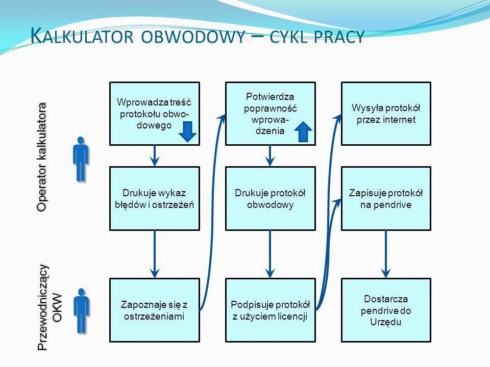 Cykl życia protokołu obwodowego