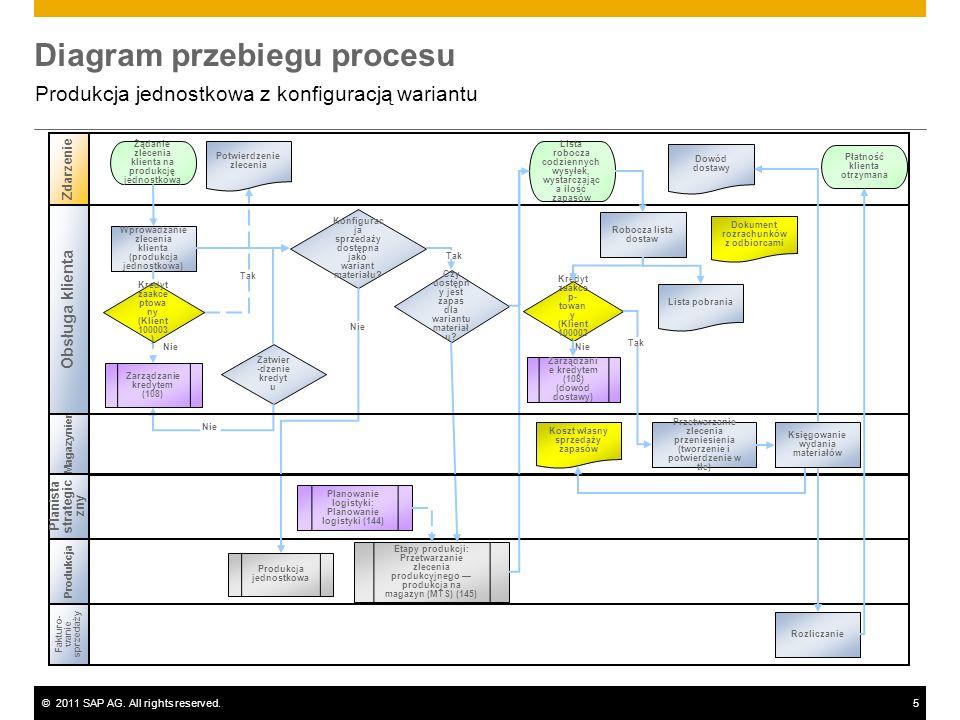 ©2011 SAP AG. All rights reserved.5 Diagram przebiegu procesu Produkcja jednostkowa z konfiguracją wariantu Zdarzenie Produkcja Wprowadzanie zlecenia