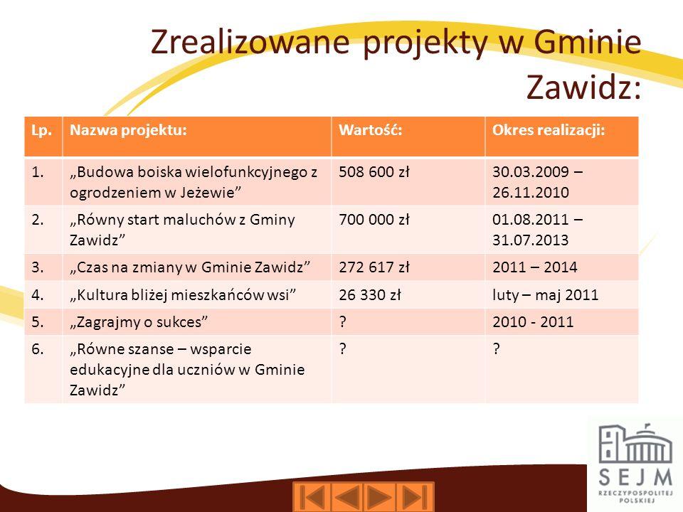 Zrealizowane projekty w Gminie Zawidz: Lp.Nazwa projektu:Wartość:Okres realizacji: 1.Budowa boiska wielofunkcyjnego z ogrodzeniem w Jeżewie 508 600 zł