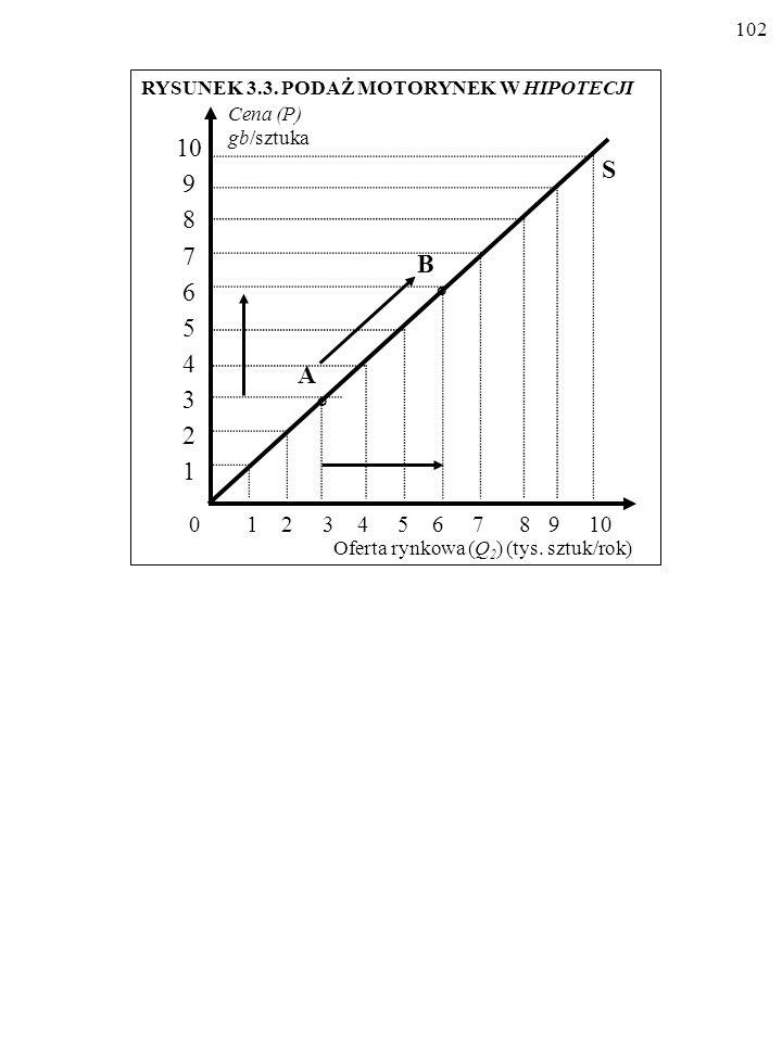 101 Rozróżnijmy przesunięcie wzdłuż linii podaży oraz przesunięcie całej linii podaży.