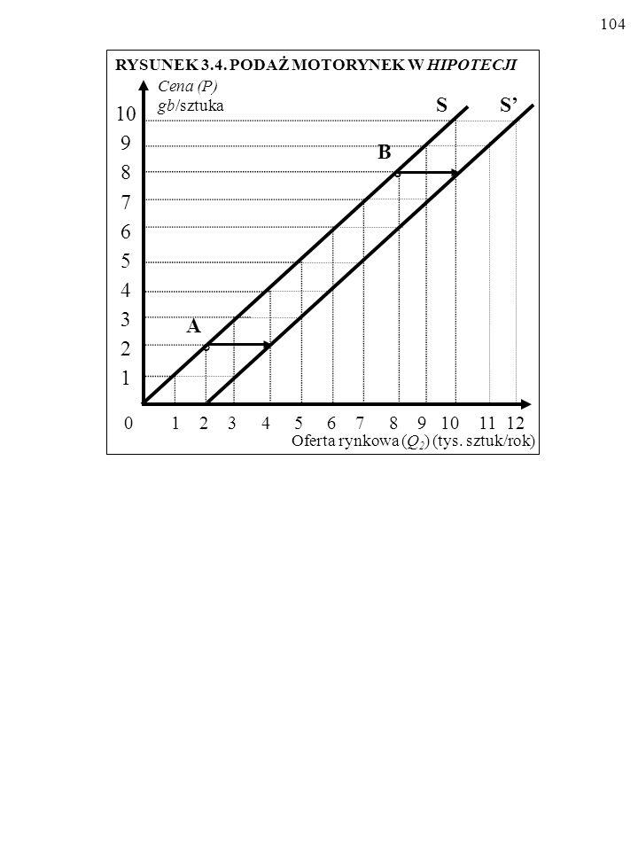 103 Cena (P) (gb/szt.) Oferta rynkowa (Q 2 ) (tys. sztuk/rok) Przed Po 0 1 2 3 4 5 6 7 8 9 10 0 1 2 3 4 5 6 7 8 9 10 Źródło: jak w tablicy 3.3. TABLIC
