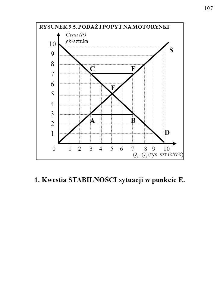 106 Cena (P) (gb/szt.) POPYT Q 1 PODAŻ Q 2 (tys. sztuk/rok) 0 1 2 3 4 5 6 7 8 9 10 9 8 7 6 5 4 3 2 1 0 Źródło: tablice 3.1.i 3.3. TABLICA 3.5. PODAŻ I