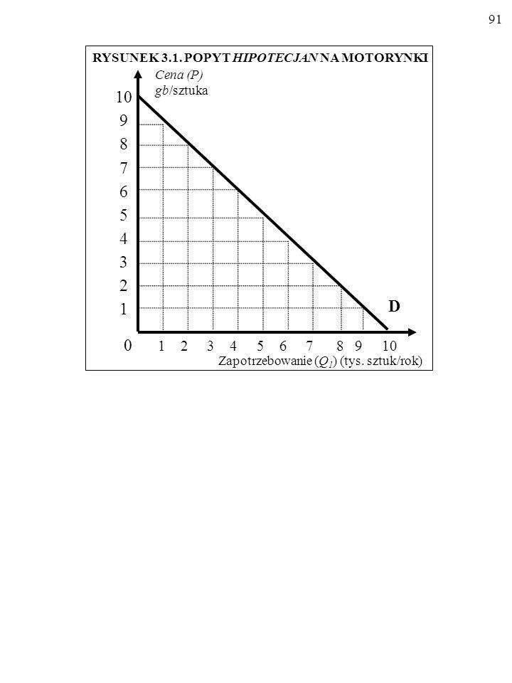 90 Cena (P) (gb/szt.) Zapotrzebowanie (Q 1 ) (tys. sztuk/rok) 0 1 2 3 4 5 6 7 8 9 10 9 8 7 6 5 4 3 2 1 0 Źródło: Hypothetian Statistics, nr 5, 1995 r.