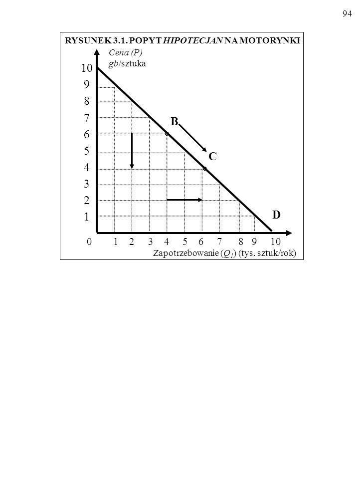 93 Rozróżnijmy przesunięcie wzdłuż linii popytu oraz przesunięcie całej linii popytu.