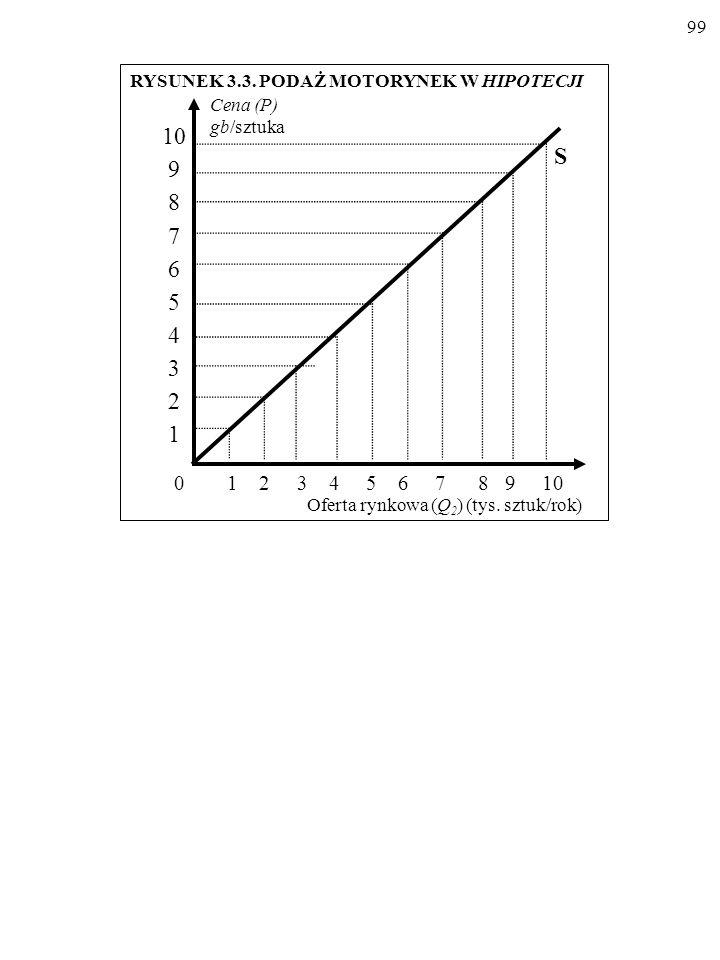 98 Cena (P) (gb/szt.) Oferta rynkowa (Q 2 ) (tys. sztuk/rok) 0 1 2 3 4 5 6 7 8 9 10 0 1 2 3 4 5 6 7 8 9 10 Źródło: Hypothetian Statistics, nr 5, 1995