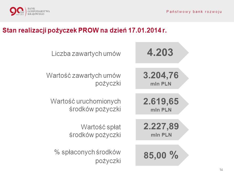 Państwowy bank rozwoju 14 Stan realizacji pożyczek PROW na dzień 17.01.2014 r. Liczba zawartych umów Wartość zawartych umów pożyczki Wartość uruchomio